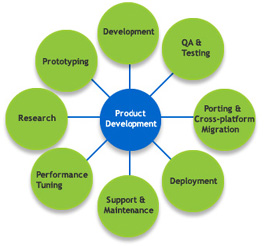 Software development consulting product development for Product development consulting